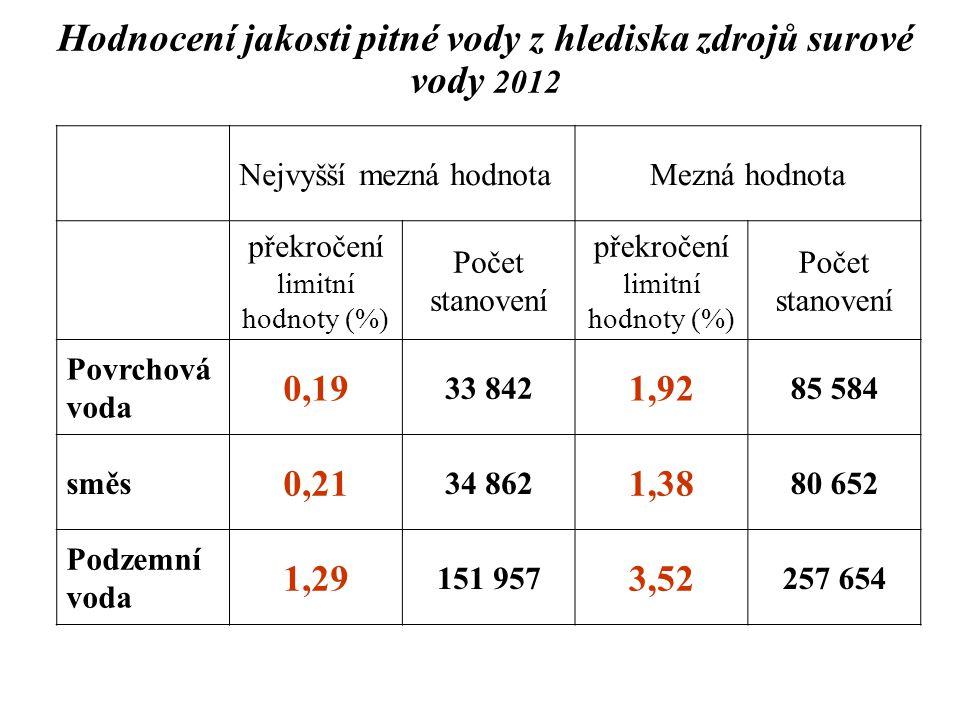 Hodnocení jakosti pitné vody z hlediska zdrojů surové vody 2012 Nejvyšší mezná hodnotaMezná hodnota překročení limitní hodnoty (%) Počet stanovení pře
