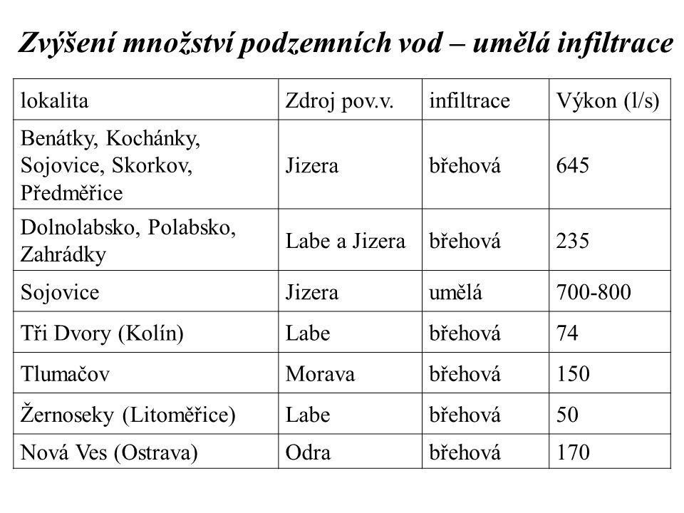 Zvýšení množství podzemních vod – umělá infiltrace lokalitaZdroj pov.v.infiltraceVýkon (l/s) Benátky, Kochánky, Sojovice, Skorkov, Předměřice Jizerabř