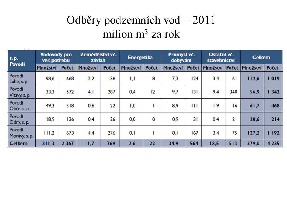 Odběry podzemních vod – 2011 milion m 3 za rok