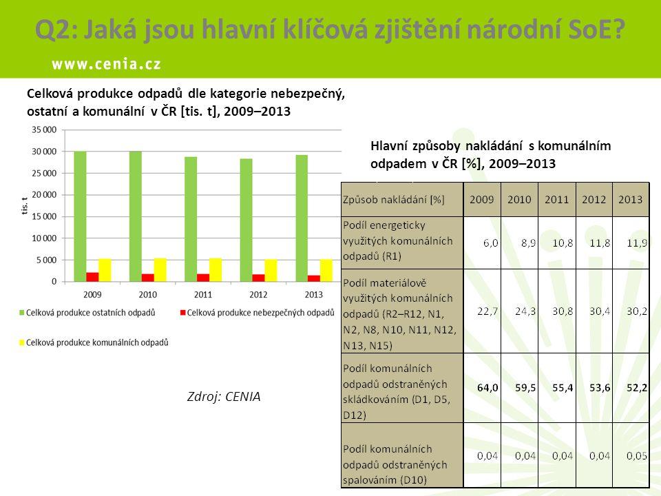 Celková produkce odpadů dle kategorie nebezpečný, ostatní a komunální v ČR [tis.