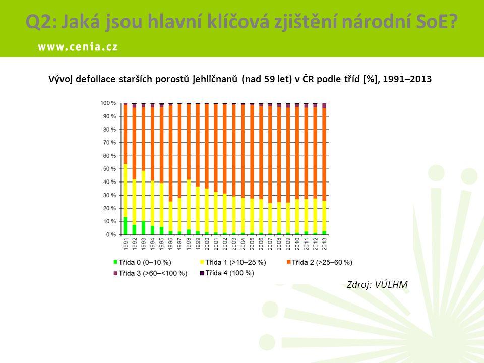 Vývoj defoliace starších porostů jehličnanů (nad 59 let) v ČR podle tříd [%], 1991–2013 Q2: Jaká jsou hlavní klíčová zjištění národní SoE.