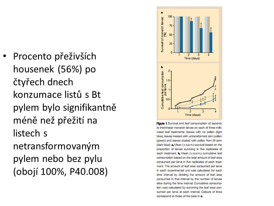 Procento přeživších housenek (56%) po čtyřech dnech konzumace listů s Bt pylem bylo signifikantně méně než přežití na listech s netransformovaným pyle