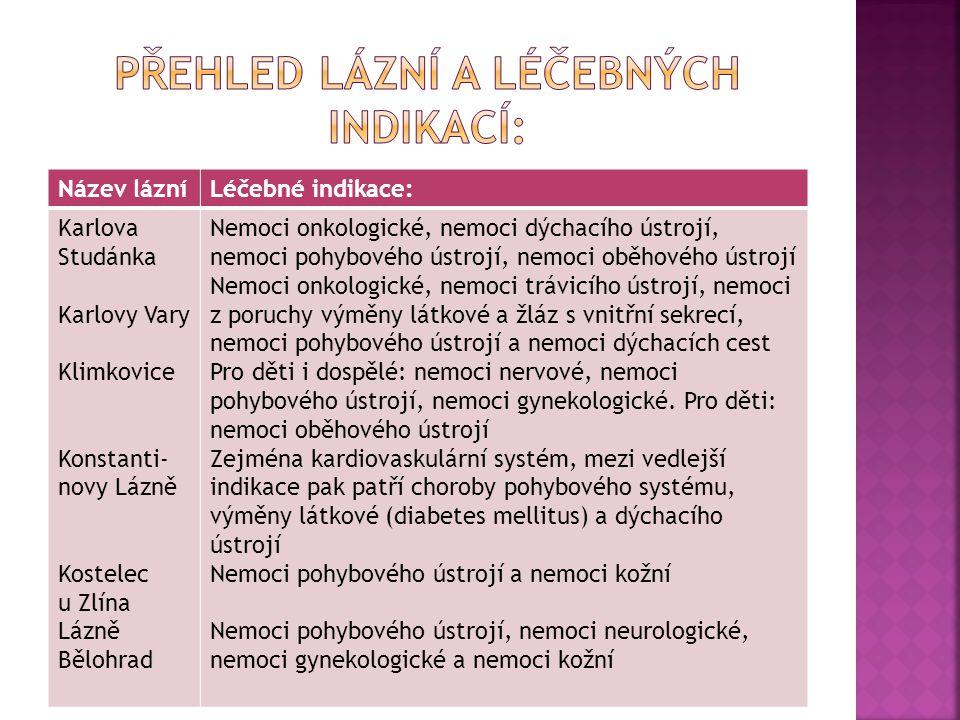 Název lázníLéčebné indikace: Karlova Studánka Karlovy Vary Klimkovice Konstanti- novy Lázně Kostelec u Zlína Lázně Bělohrad Nemoci onkologické, nemoci dýchacího ústrojí, nemoci pohybového ústrojí, nemoci oběhového ústrojí Nemoci onkologické, nemoci trávicího ústrojí, nemoci z poruchy výměny látkové a žláz s vnitřní sekrecí, nemoci pohybového ústrojí a nemoci dýchacích cest Pro děti i dospělé: nemoci nervové, nemoci pohybového ústrojí, nemoci gynekologické.