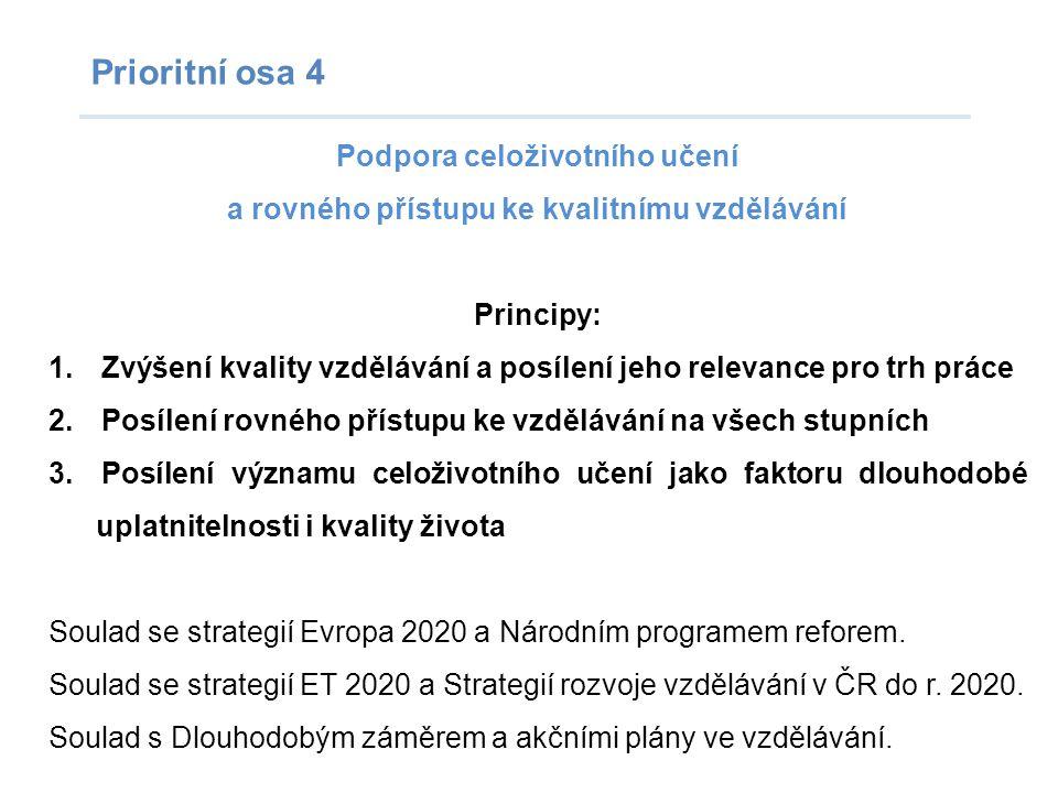 Prioritní osa 4 Podpora celoživotního učení a rovného přístupu ke kvalitnímu vzdělávání Principy: 1.Zvýšení kvality vzdělávání a posílení jeho relevance pro trh práce 2.Posílení rovného přístupu ke vzdělávání na všech stupních 3.Posílení významu celoživotního učení jako faktoru dlouhodobé uplatnitelnosti i kvality života Soulad se strategií Evropa 2020 a Národním programem reforem.