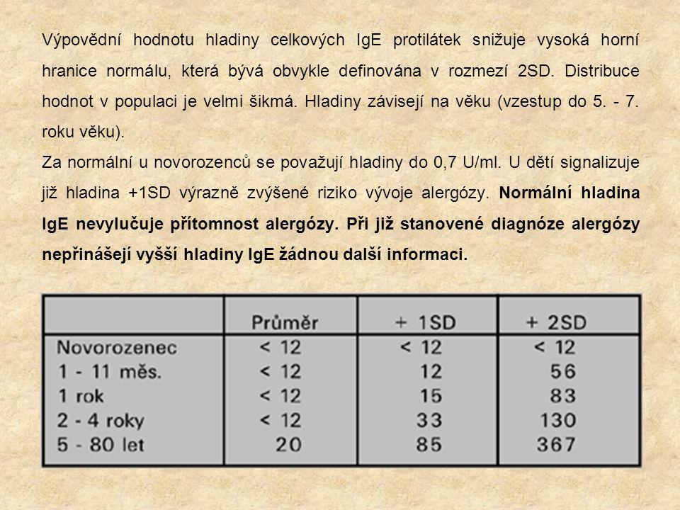Výpovědní hodnotu hladiny celkových IgE protilátek snižuje vysoká horní hranice normálu, která bývá obvykle definována v rozmezí 2SD.