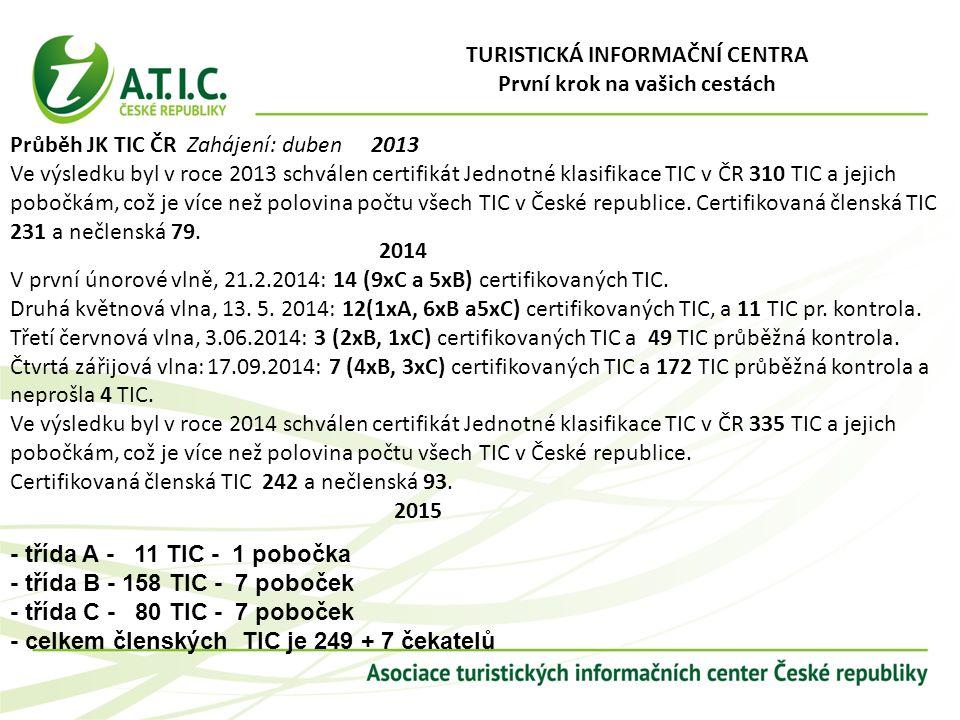 Průběh JK TIC ČR Zahájení: duben 2013 Ve výsledku byl v roce 2013 schválen certifikát Jednotné klasifikace TIC v ČR 310 TIC a jejich pobočkám, což je