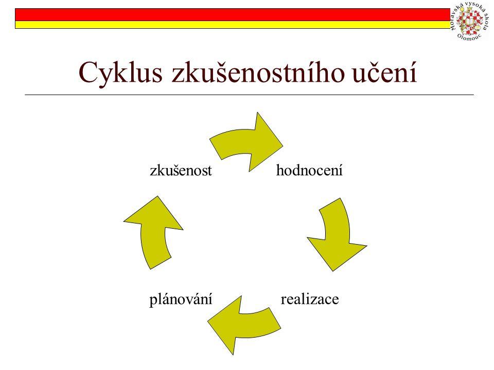 Cyklus zkušenostního učení hodnocení realizaceplánování zkušenost