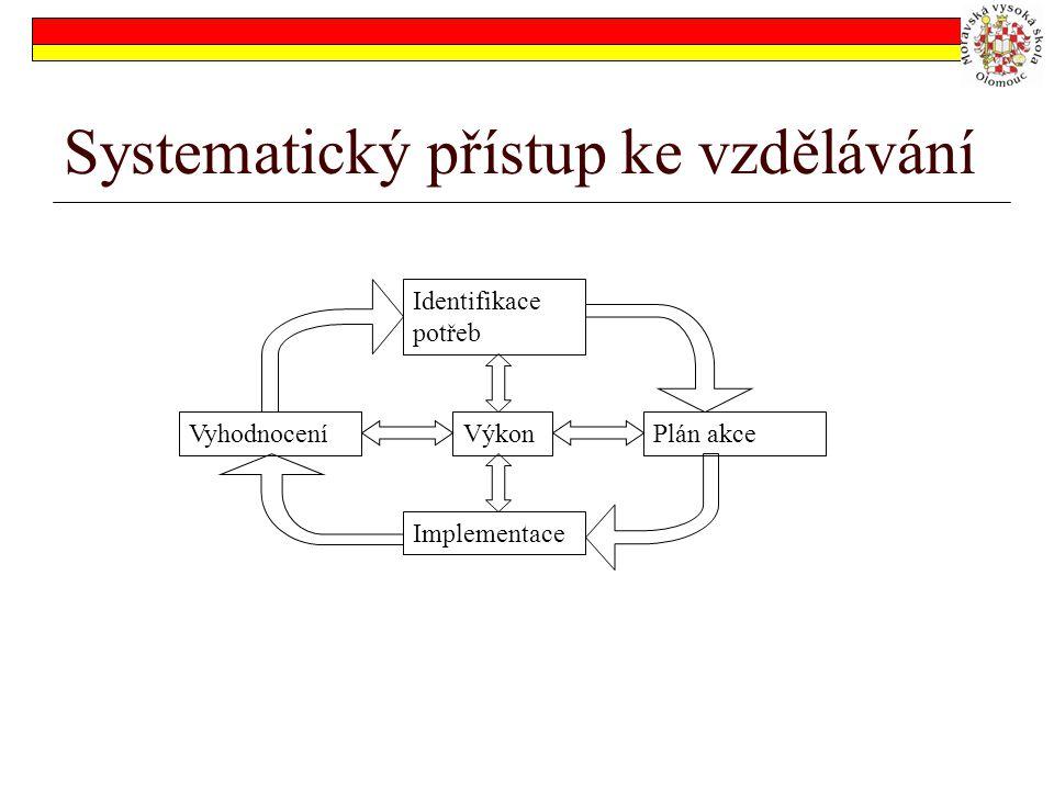 Systematický přístup ke vzdělávání Implementace Plán akce Identifikace potřeb VyhodnoceníVýkon