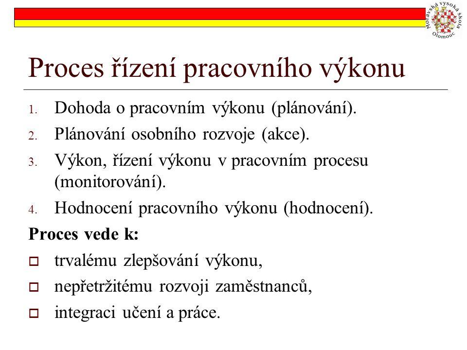 Proces řízení pracovního výkonu 1.Dohoda o pracovním výkonu (plánování).