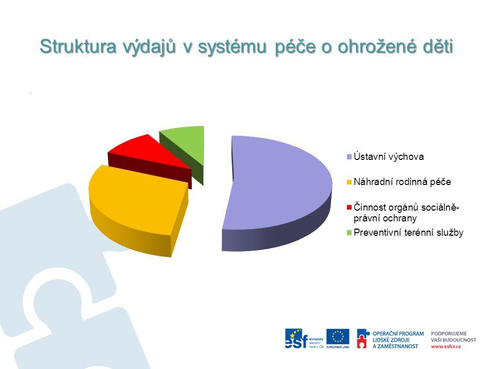Struktura výdajů v systému péče o ohrožené děti.