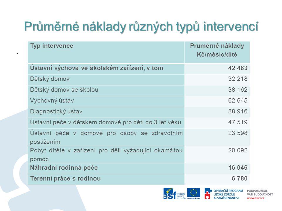 Průměrné náklady různých typů intervencí.