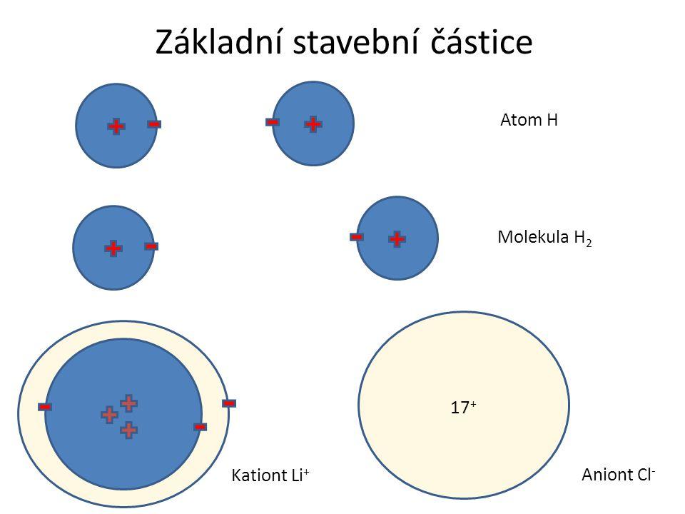 Základní stavební částice Atom H Molekula H 2 Kationt Li + 17 + Aniont Cl -