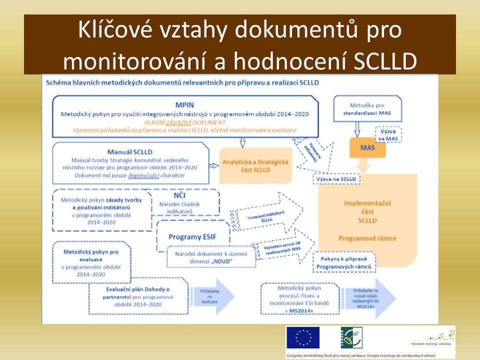 Klíčové vztahy dokumentů pro monitorování a hodnocení SCLLD