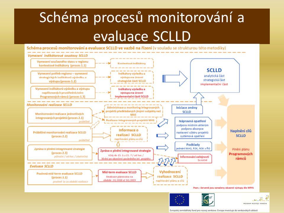 Schéma procesů monitorování a evaluace SCLLD