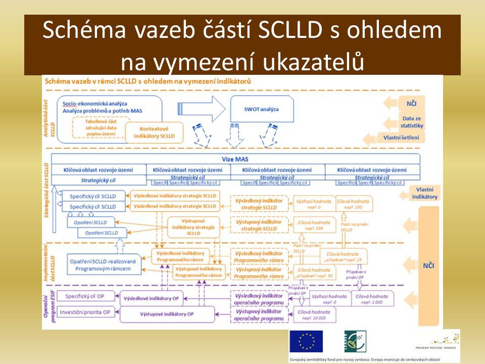 Schéma vazeb částí SCLLD s ohledem na vymezení ukazatelů