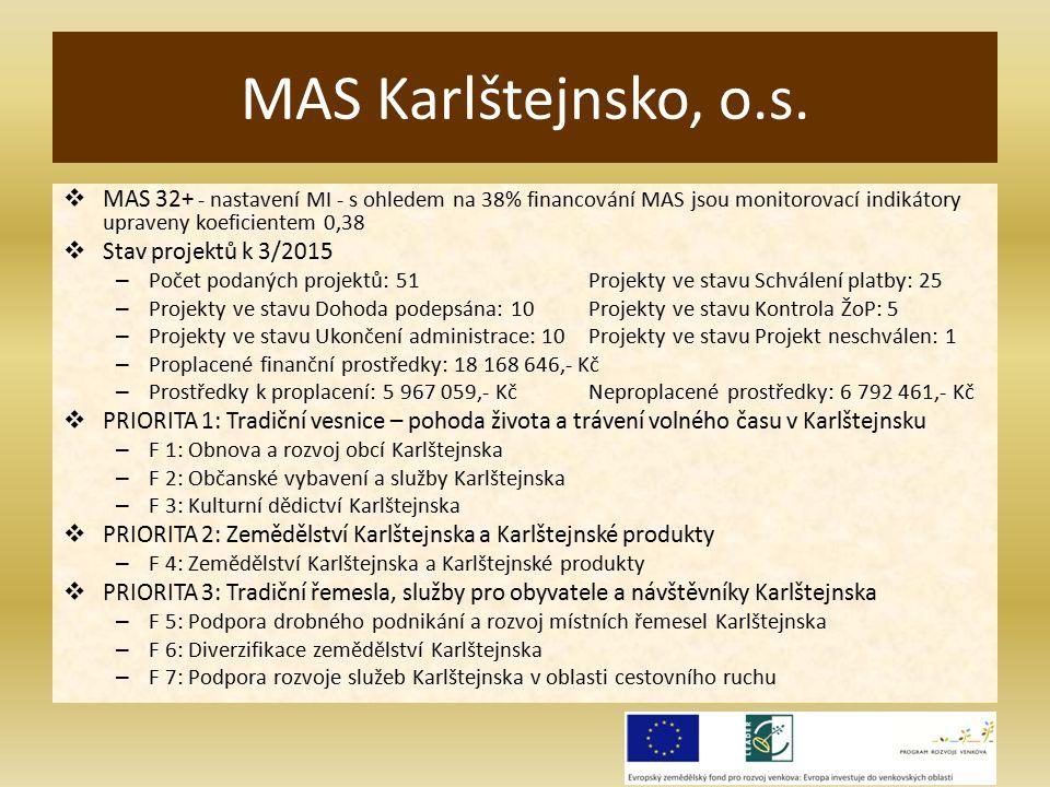  MAS 32+ - nastavení MI - s ohledem na 38% financování MAS jsou monitorovací indikátory upraveny koeficientem 0,38  Stav projektů k 3/2015 – Počet podaných projektů: 51Projekty ve stavu Schválení platby: 25 – Projekty ve stavu Dohoda podepsána: 10Projekty ve stavu Kontrola ŽoP: 5 – Projekty ve stavu Ukončení administrace: 10Projekty ve stavu Projekt neschválen: 1 – Proplacené finanční prostředky: 18 168 646,- Kč – Prostředky k proplacení: 5 967 059,- Kč Neproplacené prostředky: 6 792 461,- Kč  PRIORITA 1: Tradiční vesnice – pohoda života a trávení volného času v Karlštejnsku – F 1: Obnova a rozvoj obcí Karlštejnska – F 2: Občanské vybavení a služby Karlštejnska – F 3: Kulturní dědictví Karlštejnska  PRIORITA 2: Zemědělství Karlštejnska a Karlštejnské produkty – F 4: Zemědělství Karlštejnska a Karlštejnské produkty  PRIORITA 3: Tradiční řemesla, služby pro obyvatele a návštěvníky Karlštejnska – F 5: Podpora drobného podnikání a rozvoj místních řemesel Karlštejnska – F 6: Diverzifikace zemědělství Karlštejnska – F 7: Podpora rozvoje služeb Karlštejnska v oblasti cestovního ruchu MAS Karlštejnsko, o.s.