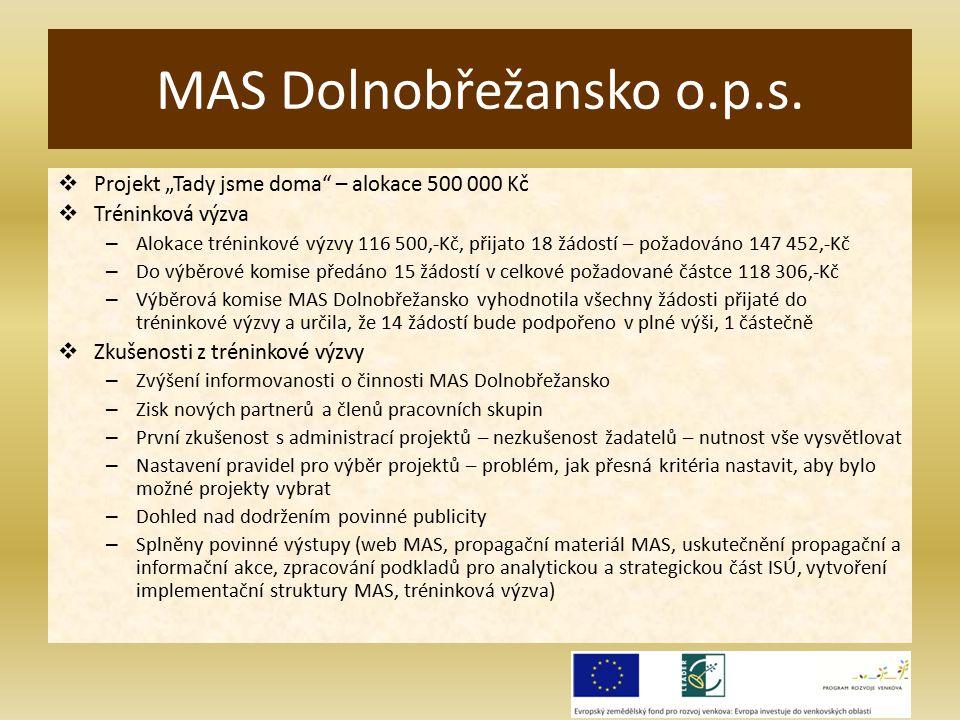 """ Projekt """"Tady jsme doma – alokace 500 000 Kč  Tréninková výzva – Alokace tréninkové výzvy 116 500,-Kč, přijato 18 žádostí – požadováno 147 452,-Kč – Do výběrové komise předáno 15 žádostí v celkové požadované částce 118 306,-Kč – Výběrová komise MAS Dolnobřežansko vyhodnotila všechny žádosti přijaté do tréninkové výzvy a určila, že 14 žádostí bude podpořeno v plné výši, 1 částečně  Zkušenosti z tréninkové výzvy – Zvýšení informovanosti o činnosti MAS Dolnobřežansko – Zisk nových partnerů a členů pracovních skupin – První zkušenost s administrací projektů – nezkušenost žadatelů – nutnost vše vysvětlovat – Nastavení pravidel pro výběr projektů – problém, jak přesná kritéria nastavit, aby bylo možné projekty vybrat – Dohled nad dodržením povinné publicity – Splněny povinné výstupy (web MAS, propagační materiál MAS, uskutečnění propagační a informační akce, zpracování podkladů pro analytickou a strategickou část ISÚ, vytvoření implementační struktury MAS, tréninková výzva) MAS Dolnobřežansko o.p.s."""