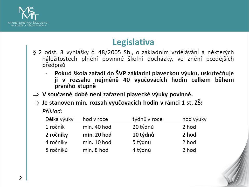 2 Legislativa § 2 odst. 3 vyhlášky č. 48/2005 Sb., o základním vzdělávání a některých náležitostech plnění povinné školní docházky, ve znění pozdějšíc