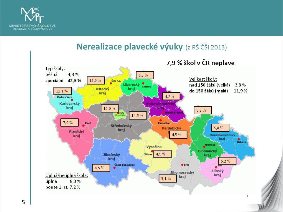 5 Nerealizace plavecké výuky (z RŠ ČŠI 2013) 7,9 % škol v ČR neplave