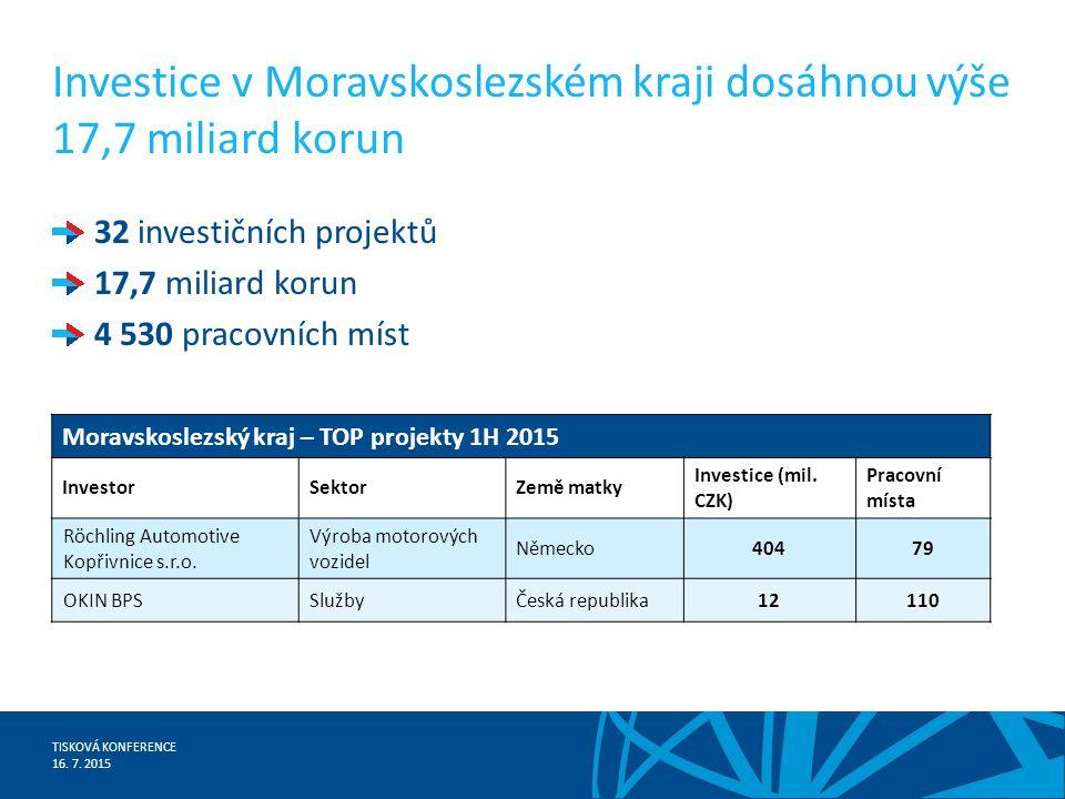 TISKOVÁ KONFERENCE 16.7. 2015 Do Ústeckého kraje míří 30 investičních projektů ve výši 36 mld.