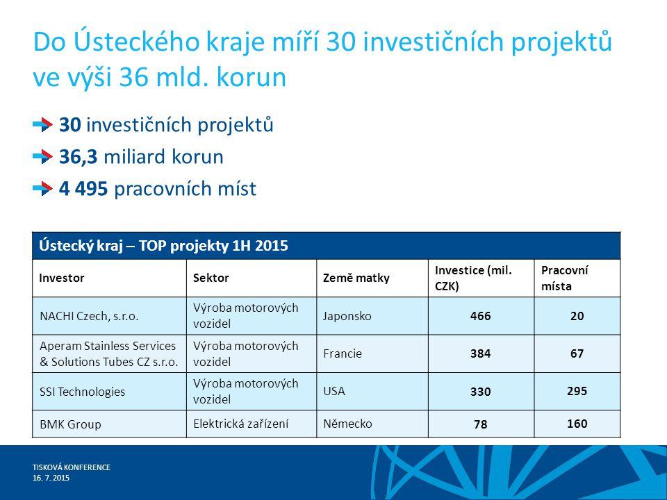 TISKOVÁ KONFERENCE 16. 7. 2015 Do Ústeckého kraje míří 30 investičních projektů ve výši 36 mld.