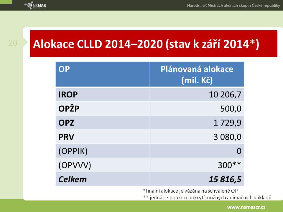Alokace CLLD 2014–2020 (stav k září 2014*) 20 OPPlánovaná alokace (mil. Kč) IROP10 206,7 OPŽP500,0 OPZ1 729,9 PRV3 080,0 (OPPIK)0 (OPVVV)300** Celkem1