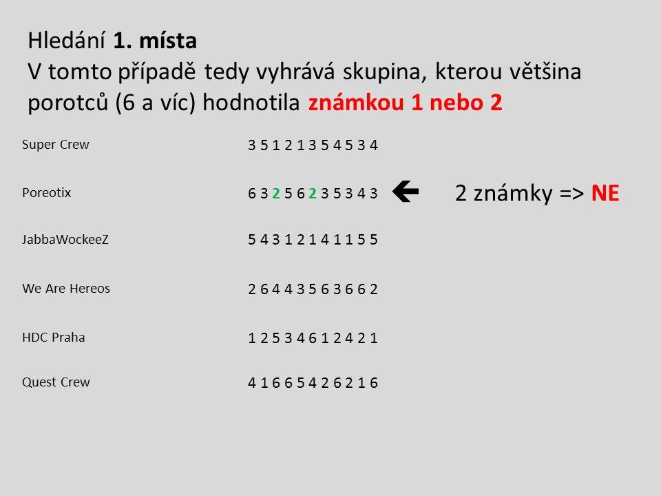 Super Crew 3 5 1 2 1 3 5 4 5 3 4 Poreotix 6 3 2 5 6 2 3 5 3 4 3  2 známky => NE JabbaWockeeZ 5 4 3 1 2 1 4 1 1 5 5 We Are Hereos 2 6 4 4 3 5 6 3 6 6