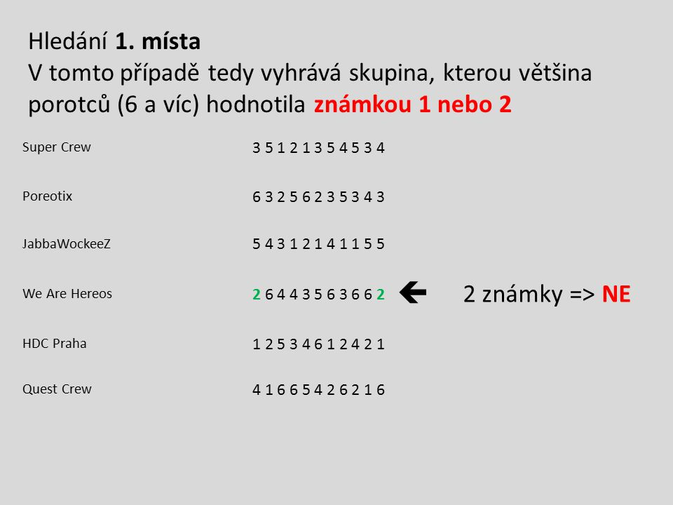 Super Crew 3 5 1 2 1 3 5 4 5 3 4 Poreotix 6 3 2 5 6 2 3 5 3 4 3 JabbaWockeeZ 5 4 3 1 2 1 4 1 1 5 5 We Are Hereos 2 6 4 4 3 5 6 3 6 6 2  2 známky => N