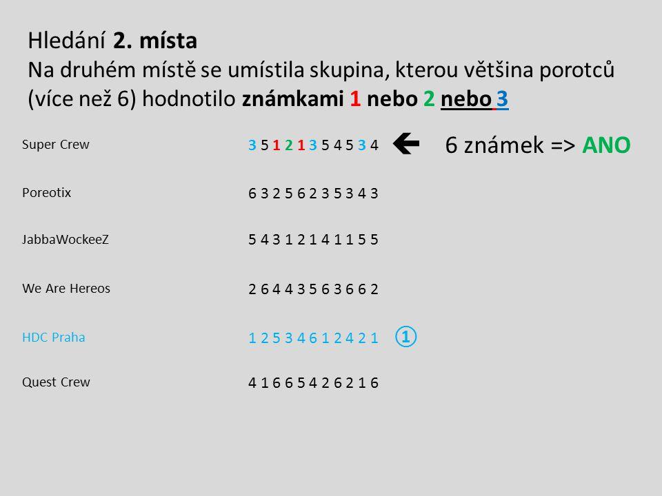 Super Crew 3 5 1 2 1 3 5 4 5 3 4  6 známek => ANO Poreotix 6 3 2 5 6 2 3 5 3 4 3 JabbaWockeeZ 5 4 3 1 2 1 4 1 1 5 5 We Are Hereos 2 6 4 4 3 5 6 3 6 6