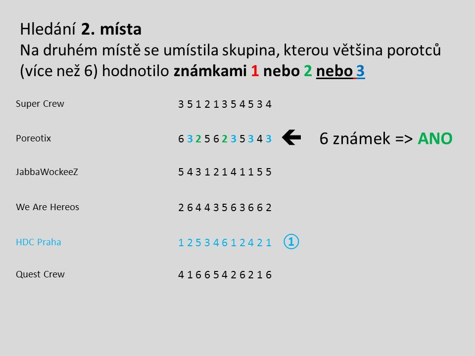 Super Crew 3 5 1 2 1 3 5 4 5 3 4 Poreotix 6 3 2 5 6 2 3 5 3 4 3  6 známek => ANO JabbaWockeeZ 5 4 3 1 2 1 4 1 1 5 5 We Are Hereos 2 6 4 4 3 5 6 3 6 6