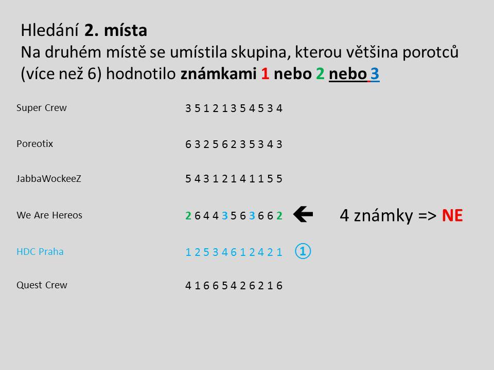 Super Crew 3 5 1 2 1 3 5 4 5 3 4 Poreotix 6 3 2 5 6 2 3 5 3 4 3 JabbaWockeeZ 5 4 3 1 2 1 4 1 1 5 5 We Are Hereos 2 6 4 4 3 5 6 3 6 6 2  4 známky => N