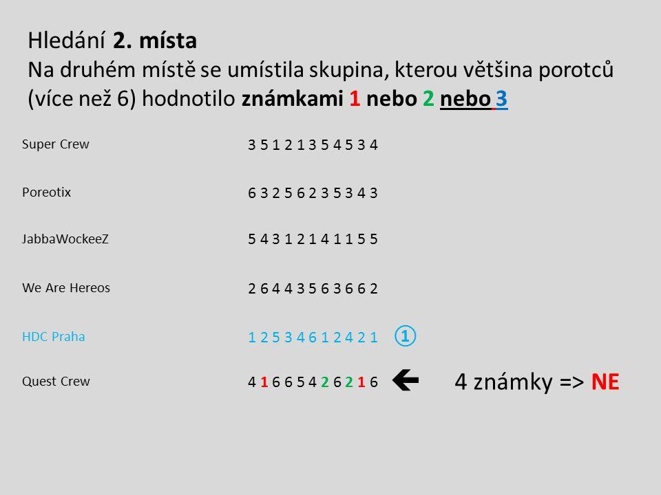 Super Crew 3 5 1 2 1 3 5 4 5 3 4 Poreotix 6 3 2 5 6 2 3 5 3 4 3 JabbaWockeeZ 5 4 3 1 2 1 4 1 1 5 5 We Are Hereos 2 6 4 4 3 5 6 3 6 6 2 HDC Praha 1 2 5