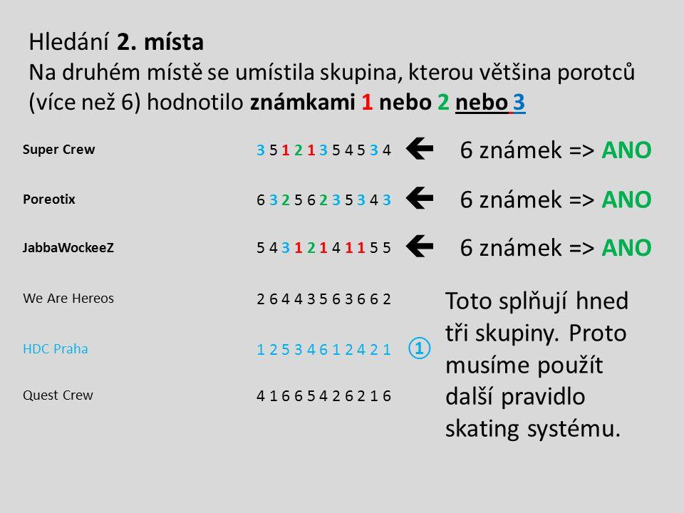 Super Crew 3 5 1 2 1 3 5 4 5 3 4  6 známek => ANO Poreotix 6 3 2 5 6 2 3 5 3 4 3  6 známek => ANO JabbaWockeeZ 5 4 3 1 2 1 4 1 1 5 5  6 známek => A