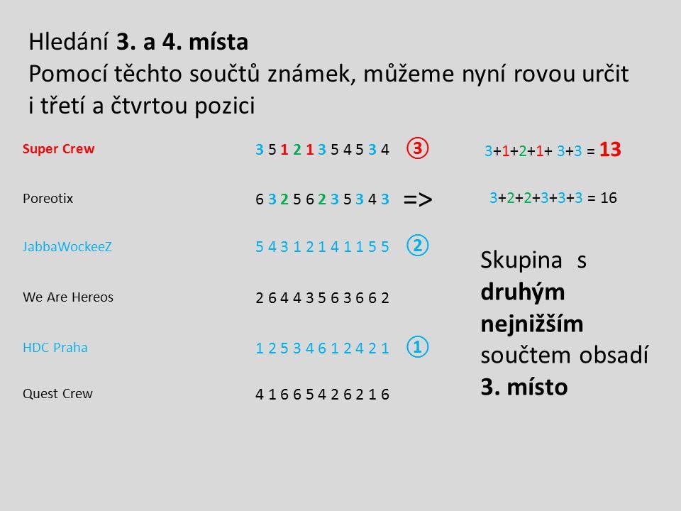 Super Crew 3 5 1 2 1 3 5 4 5 3 4 ③ 3+1+2+1+ 3+3 = 13 Poreotix 6 3 2 5 6 2 3 5 3 4 3 => 3+2+2+3+3+3 = 16 JabbaWockeeZ 5 4 3 1 2 1 4 1 1 5 5 ② We Are He
