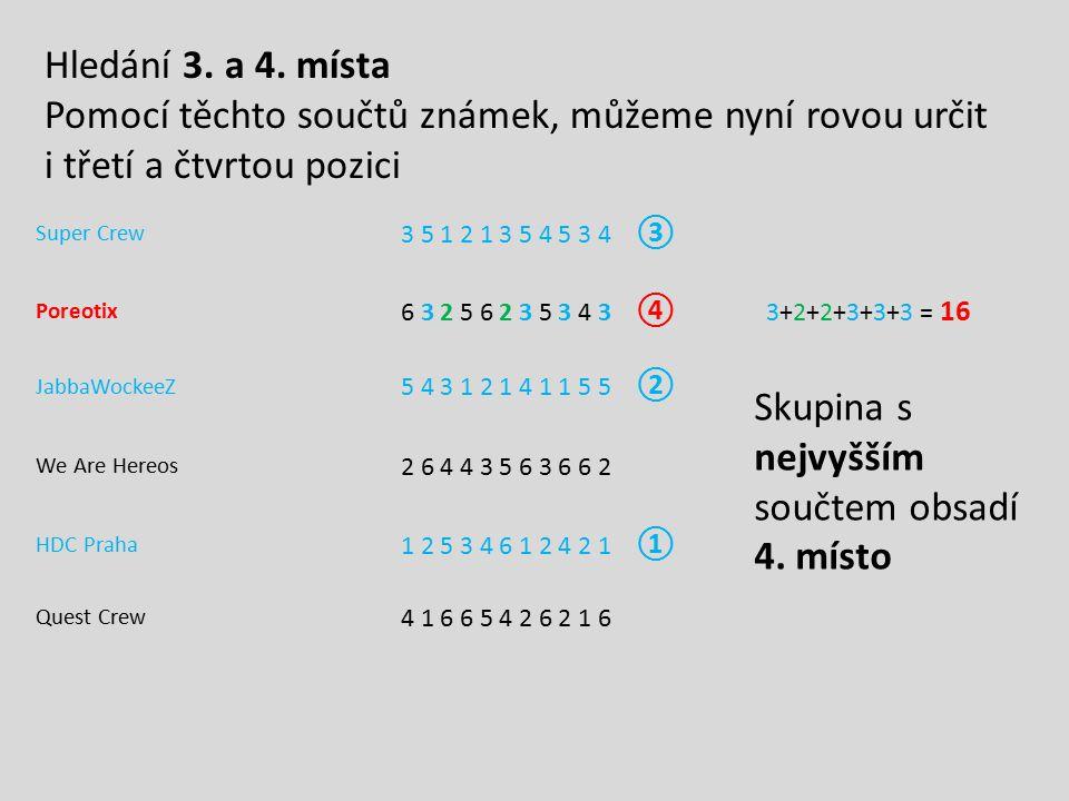 Super Crew 3 5 1 2 1 3 5 4 5 3 4 ③ Poreotix 6 3 2 5 6 2 3 5 3 4 3 ④ 3+2+2+3+3+3 = 16 JabbaWockeeZ 5 4 3 1 2 1 4 1 1 5 5 ② We Are Hereos 2 6 4 4 3 5 6