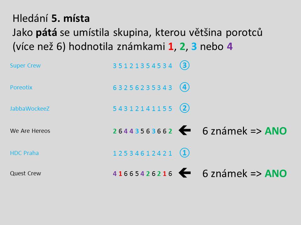 Super Crew 3 5 1 2 1 3 5 4 5 3 4 ③ Poreotix 6 3 2 5 6 2 3 5 3 4 3 ④ JabbaWockeeZ 5 4 3 1 2 1 4 1 1 5 5 ② We Are Hereos 2 6 4 4 3 5 6 3 6 6 2  6 známe