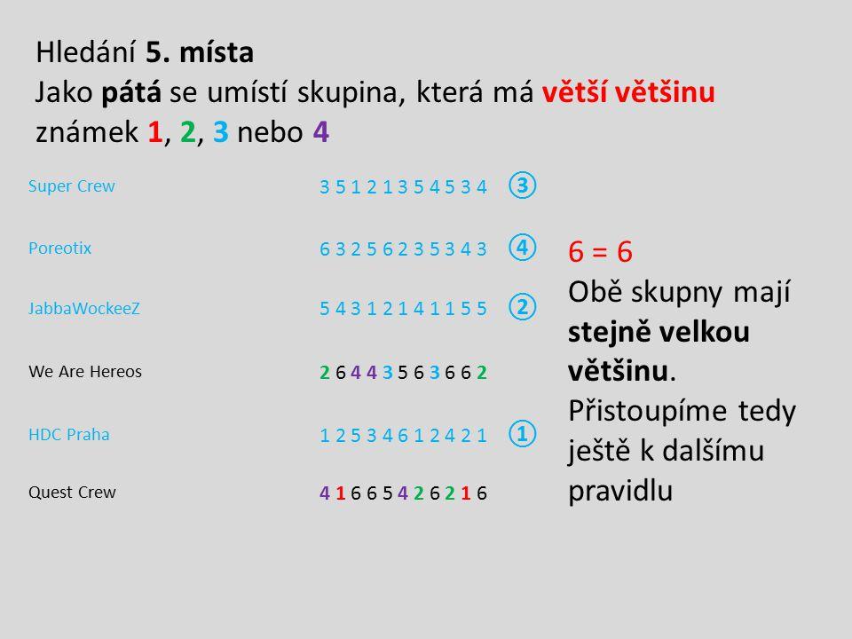Super Crew 3 5 1 2 1 3 5 4 5 3 4 ③ Poreotix 6 3 2 5 6 2 3 5 3 4 3 ④ JabbaWockeeZ 5 4 3 1 2 1 4 1 1 5 5 ② We Are Hereos 2 6 4 4 3 5 6 3 6 6 2 HDC Praha