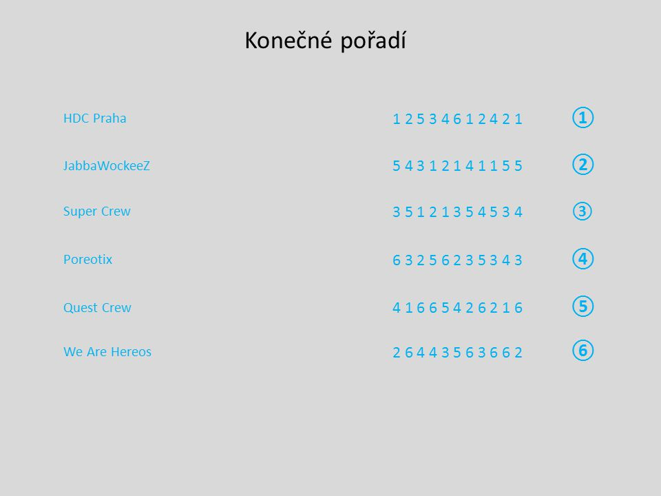 HDC Praha 1 2 5 3 4 6 1 2 4 2 1 ① JabbaWockeeZ 5 4 3 1 2 1 4 1 1 5 5 ② Super Crew 3 5 1 2 1 3 5 4 5 3 4③ Poreotix 6 3 2 5 6 2 3 5 3 4 3 ④ Quest Crew 4