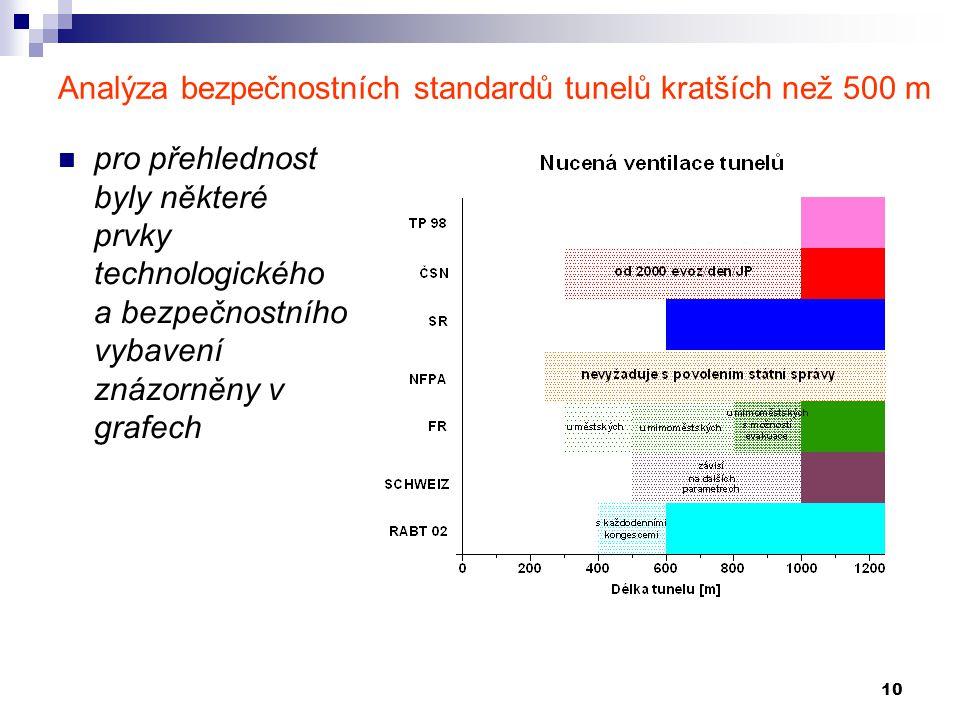 10 Analýza bezpečnostních standardů tunelů kratších než 500 m pro přehlednost byly některé prvky technologického a bezpečnostního vybavení znázorněny