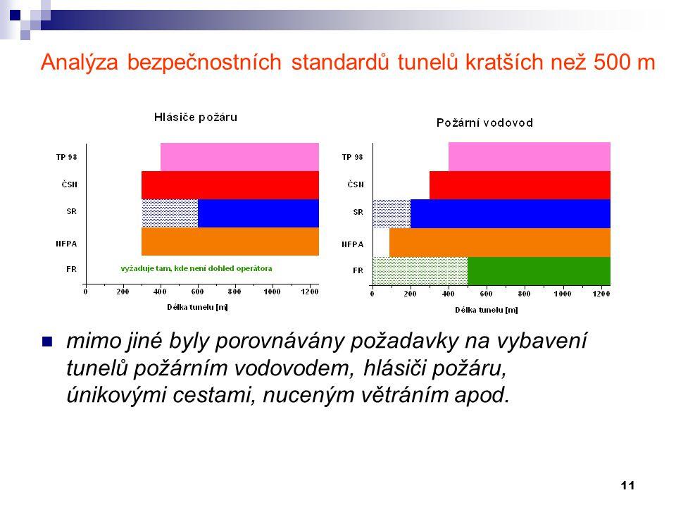11 Analýza bezpečnostních standardů tunelů kratších než 500 m mimo jiné byly porovnávány požadavky na vybavení tunelů požárním vodovodem, hlásiči požá
