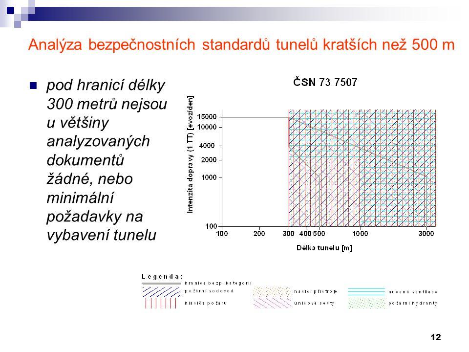 12 Analýza bezpečnostních standardů tunelů kratších než 500 m pod hranicí délky 300 metrů nejsou u většiny analyzovaných dokumentů žádné, nebo minimál