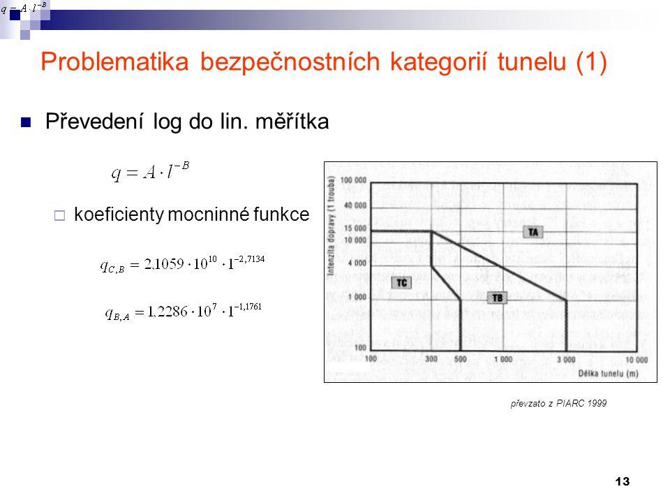 13 Problematika bezpečnostních kategorií tunelu (1) Převedení log do lin. měřítka  koeficienty mocninné funkce převzato z PIARC 1999