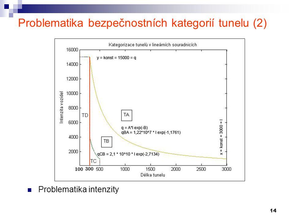 14 Problematika bezpečnostních kategorií tunelu (2) Problematika intenzity TC TD 100 300