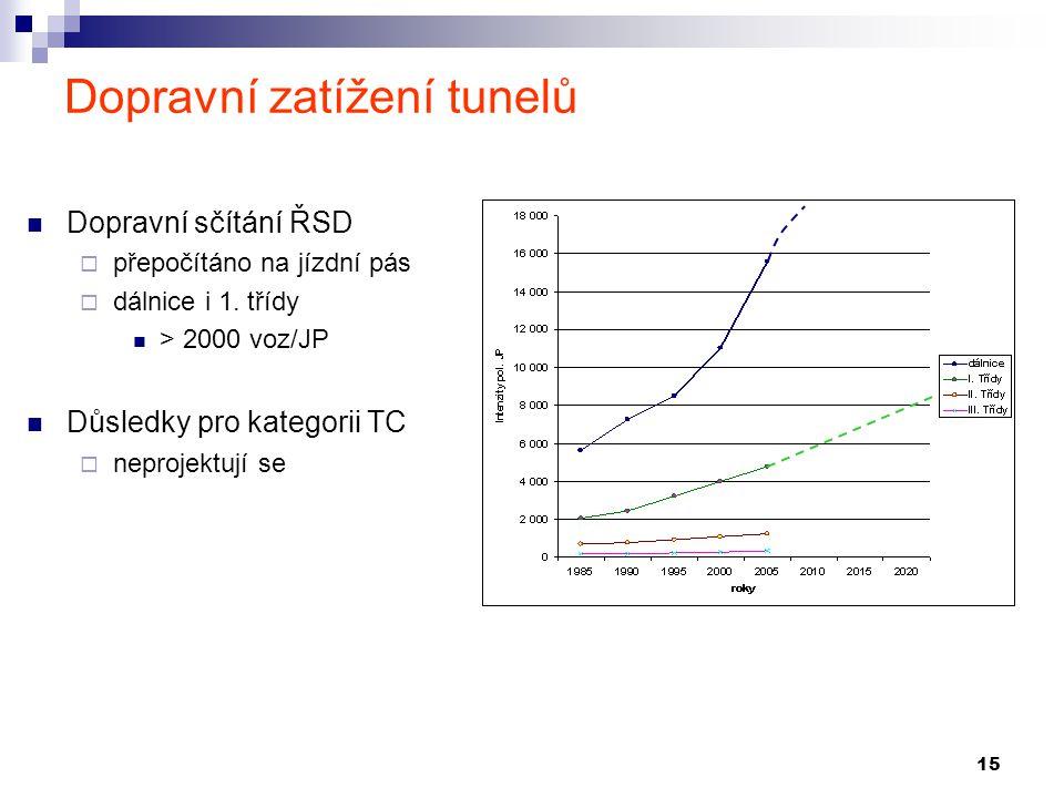 15 Dopravní zatížení tunelů Dopravní sčítání ŘSD  přepočítáno na jízdní pás  dálnice i 1. třídy > 2000 voz/JP Důsledky pro kategorii TC  neprojektu