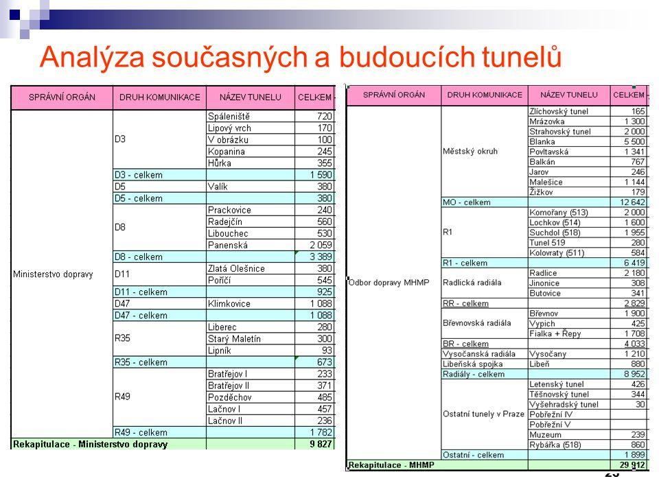 23 Analýza současných a budoucích tunelů