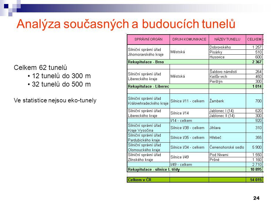 24 Analýza současných a budoucích tunelů Celkem 62 tunelů 12 tunelů do 300 m 32 tunelů do 500 m Ve statistice nejsou eko-tunely
