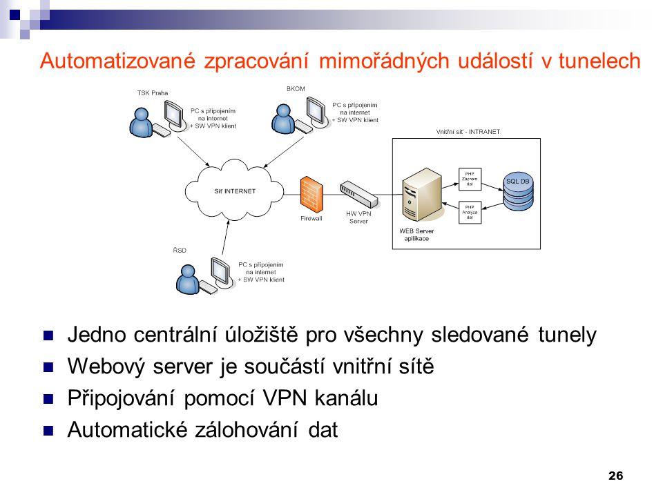 26 Automatizované zpracování mimořádných událostí v tunelech Jedno centrální úložiště pro všechny sledované tunely Webový server je součástí vnitřní s