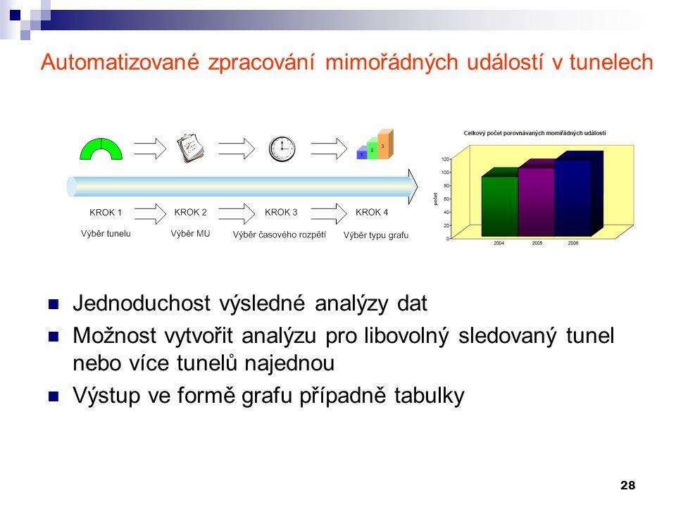28 Automatizované zpracování mimořádných událostí v tunelech Jednoduchost výsledné analýzy dat Možnost vytvořit analýzu pro libovolný sledovaný tunel
