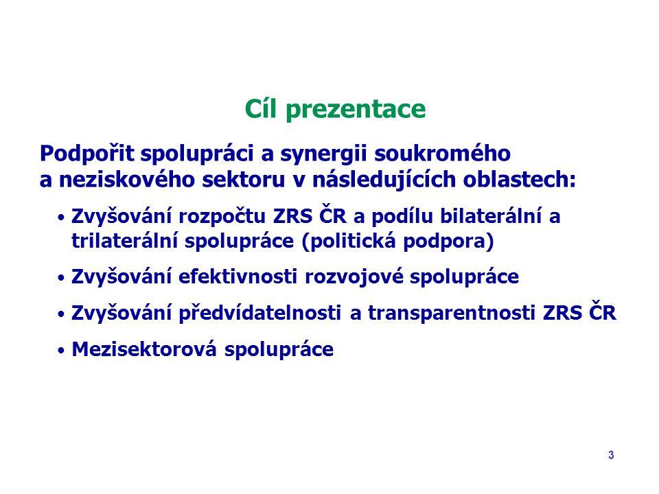3 Cíl prezentace Podpořit spolupráci a synergii soukromého a neziskového sektoru v následujících oblastech: Zvyšování rozpočtu ZRS ČR a podílu bilaterální a trilaterální spolupráce (politická podpora) Zvyšování efektivnosti rozvojové spolupráce Zvyšování předvídatelnosti a transparentnosti ZRS ČR Mezisektorová spolupráce