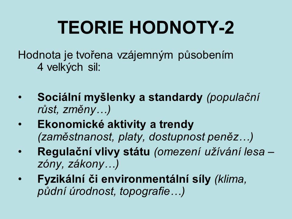 TEORIE HODNOTY-2 Hodnota je tvořena vzájemným působením 4 velkých sil: Sociální myšlenky a standardy (populační růst, změny…) Ekonomické aktivity a tr